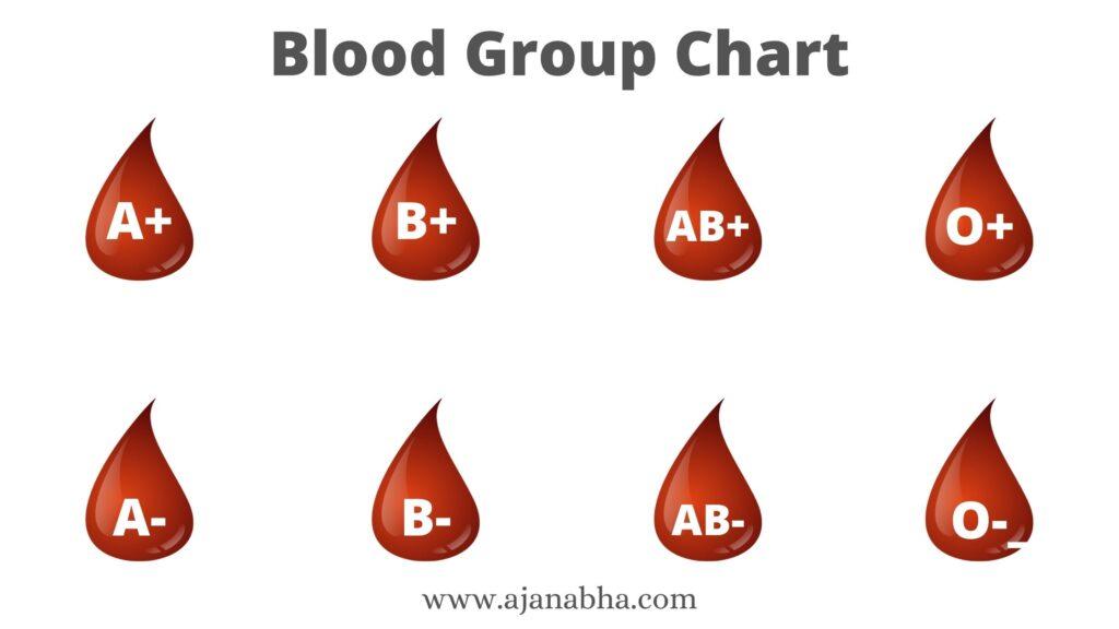 Blood Group Kitne Prakar Ke Hote Hain ब्लड ग्रुप के प्रकार